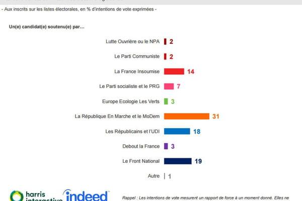 Nouveau sondage : le parti d'Emmanuel Macron largement en tête - Elections législatives 2017 ©Harris Interactive