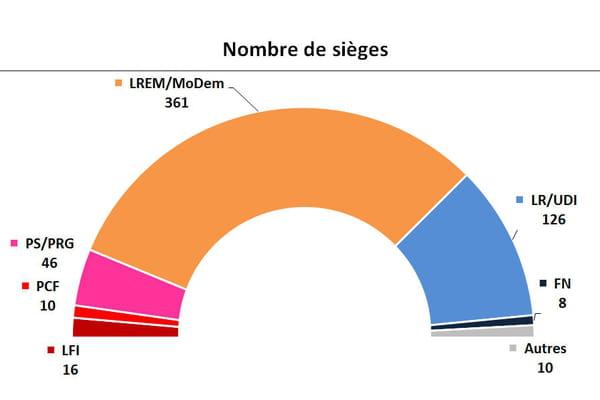 Résultats des élections législatives : les grands équilibres de la future Assemblée - Législatives 2017 ©Montage Linternaute.com à partir d'Ipsos Sopra Steria