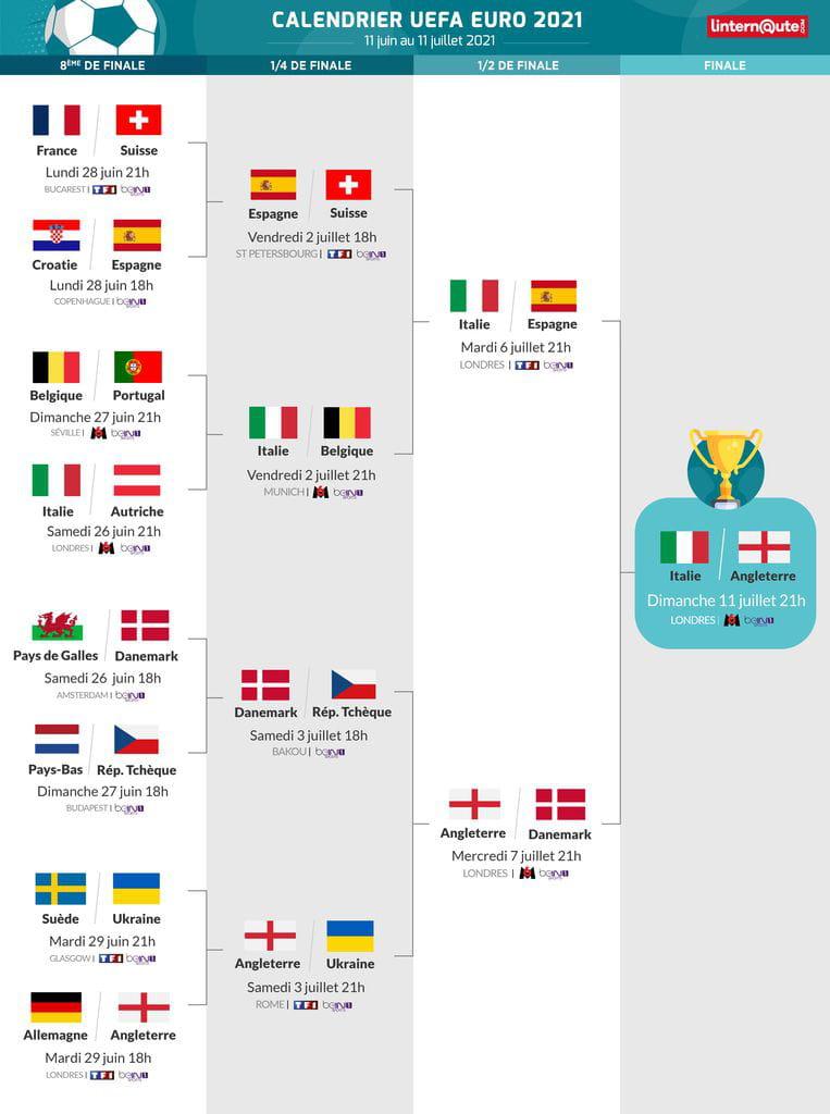 Football : 10 questions sur l'Euro 2021