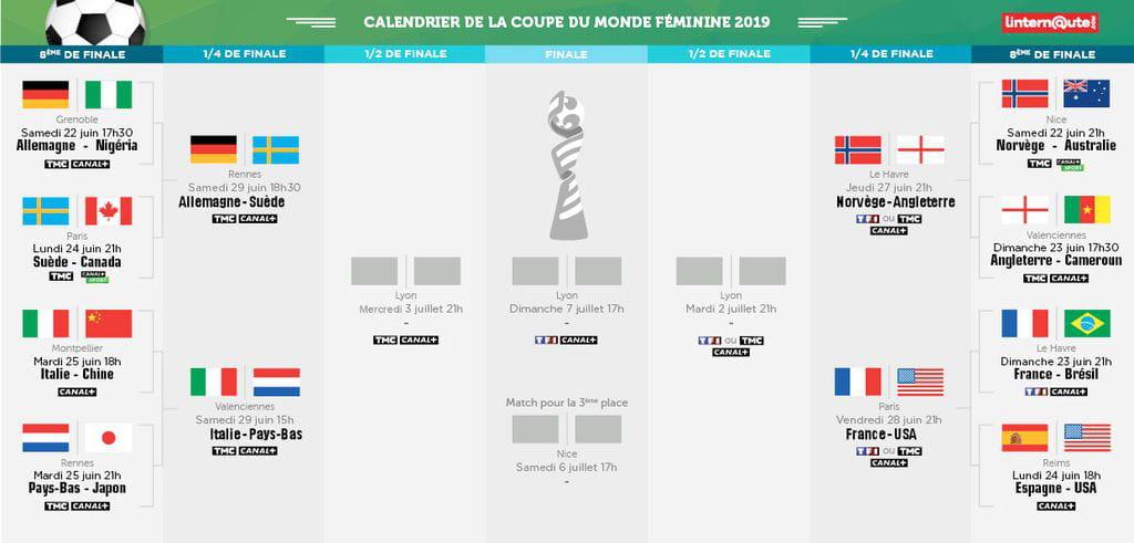 Coupe Du Monde De Football Calendrier.Coupe Du Monde Feminine De Football 2019 La France Vise L